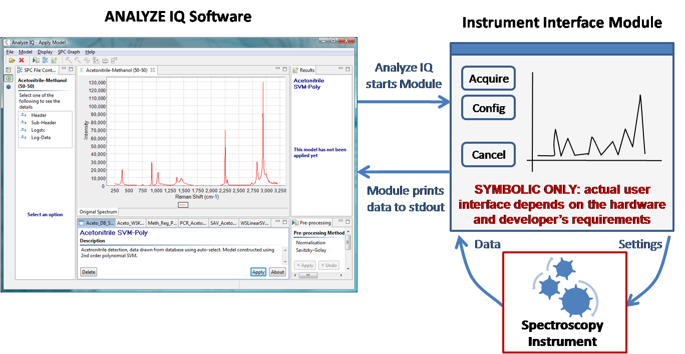 Analyze IQ Instrument Interface